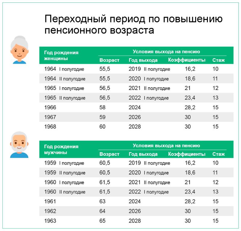 пенсионная