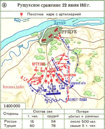 русско турецкая война 1877 1878 полководцы