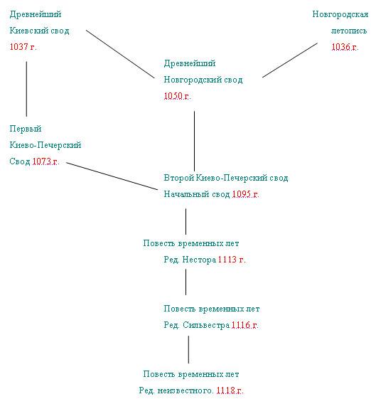 летописание на руси
