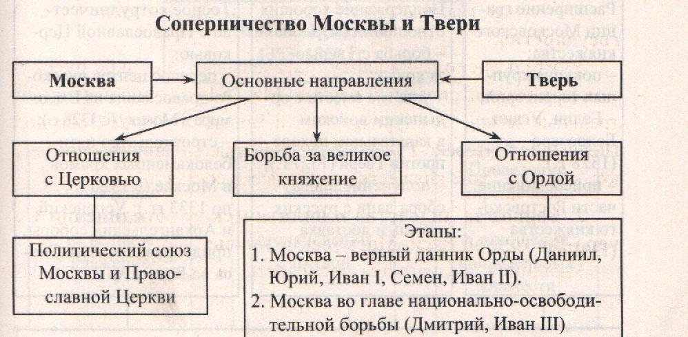 борьба твери и москвы за великое княжение