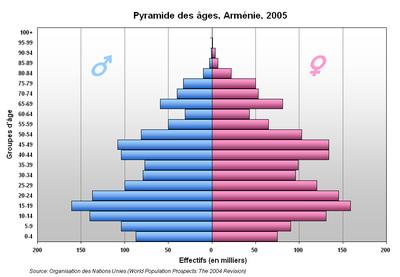 армения сколько лет