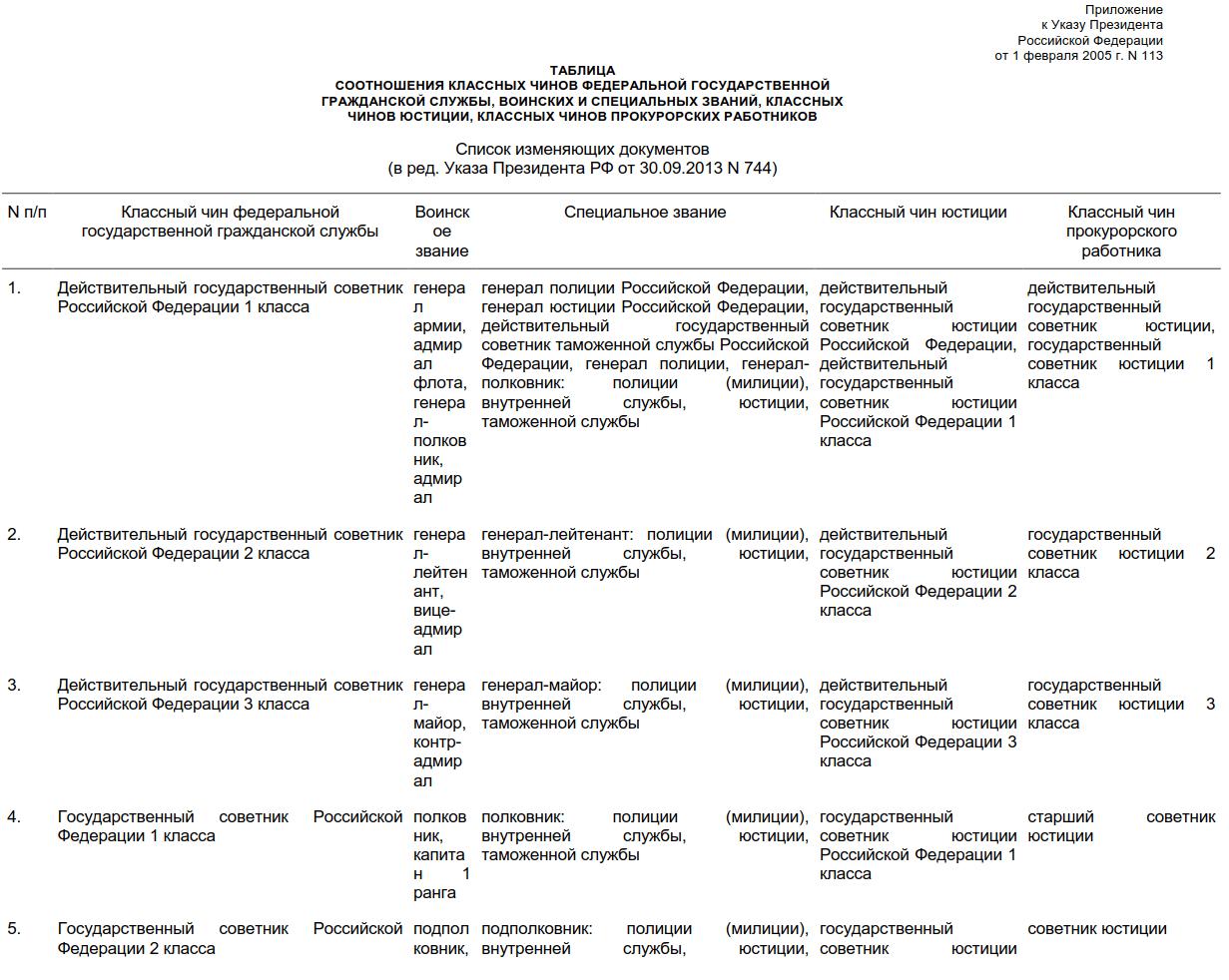 чины гражданской службы