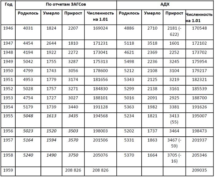 смертность по годам в россии