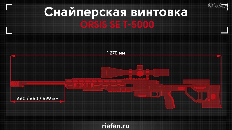 винтовка орсис т5000м