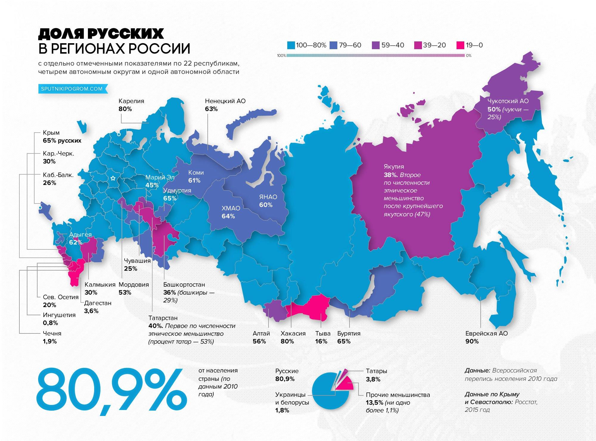 откуда появился русский народ