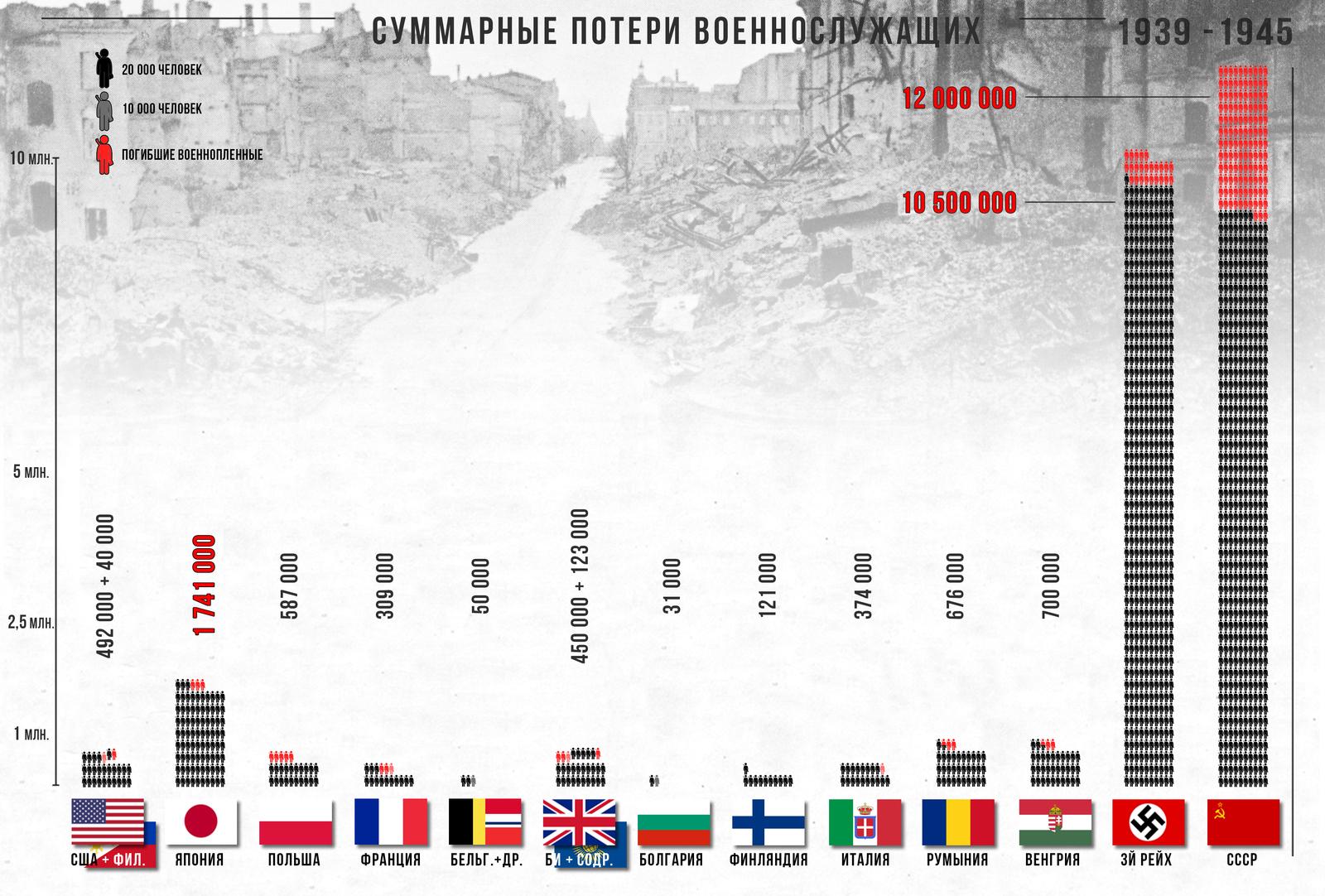 потери германии в великой отечественной войне