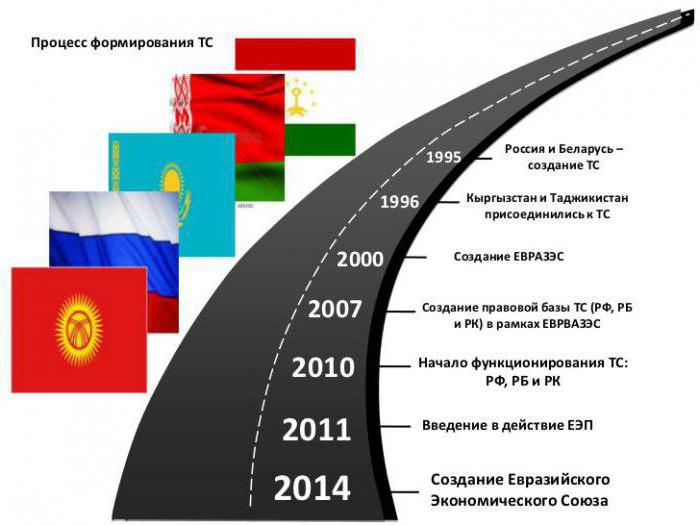 армения таможенный союз