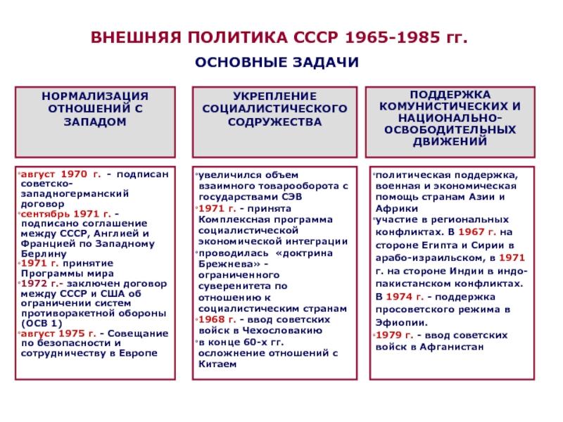 реформы брежнева таблица по сферам