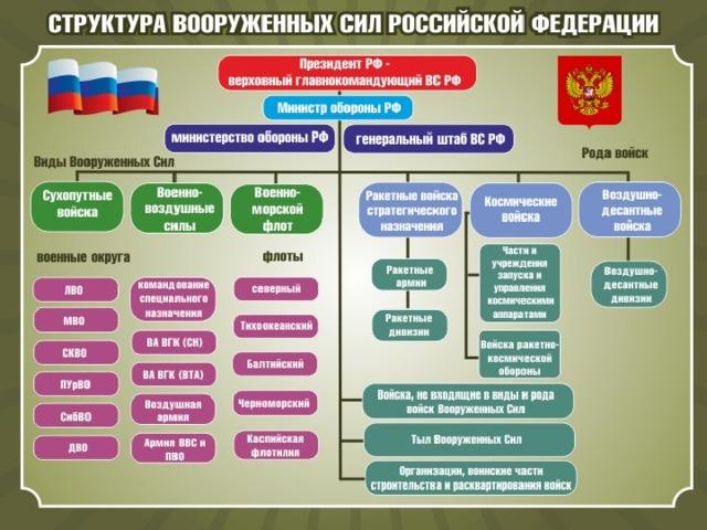 военные округа россии список