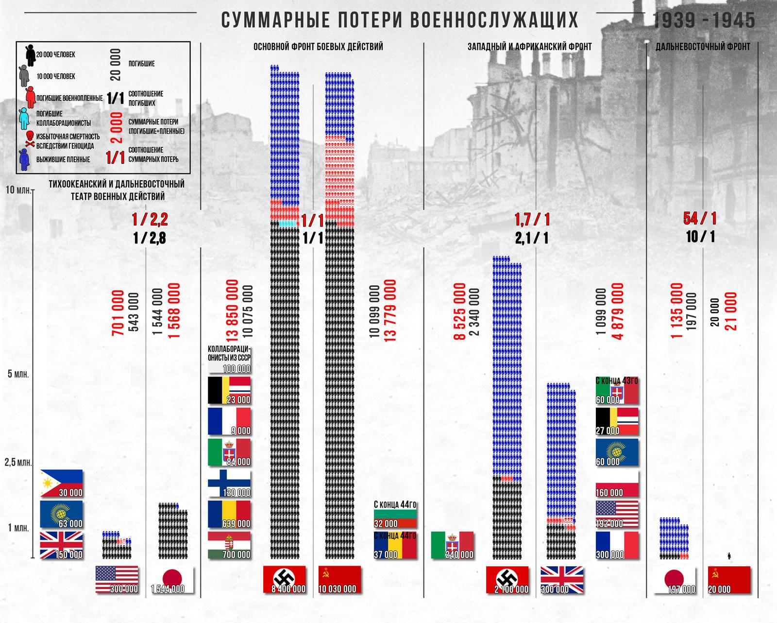 сколько немцев погибло во второй мировой войне