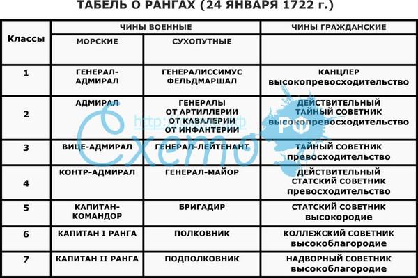 воинские звания российской империи