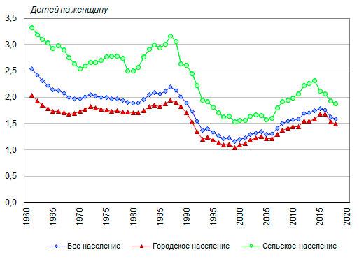 современная демографическая ситуация в российской федерации