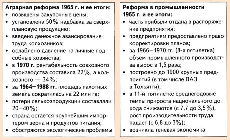 косыгинская реформа 1965