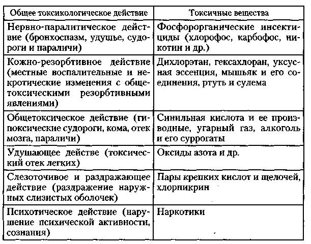 классификация боевых отравляющих веществ