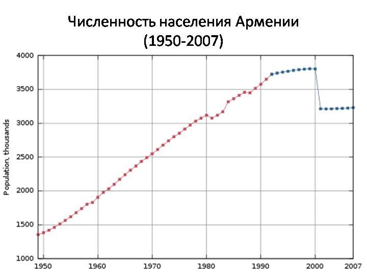 республика армения это россия или нет
