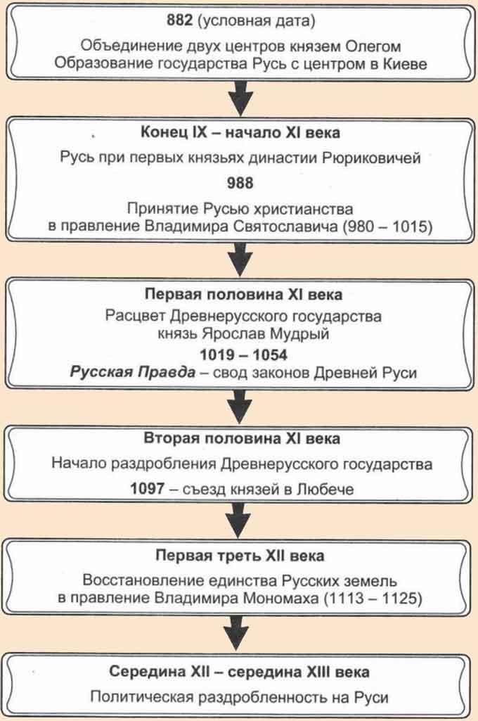 основание руси год