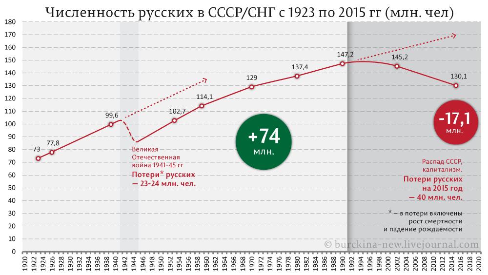 доля русских в россии