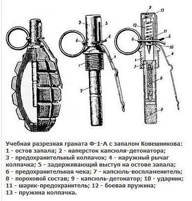 боеприпасы и ручные гранаты