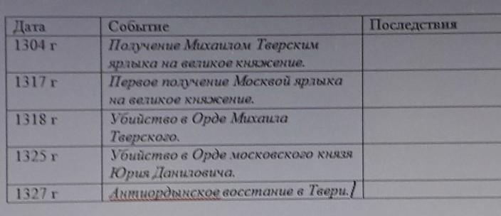 борьба москвы и твери за ярлык