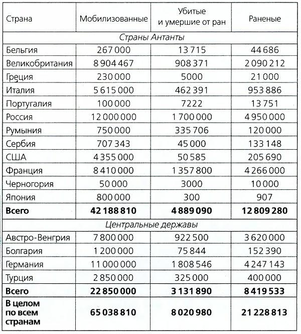 число погибших в первой мировой войне