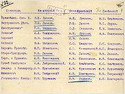 25 февраля 1917 года событие
