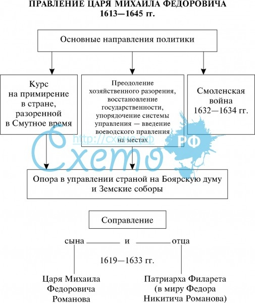 земский собор 1613 года кратко