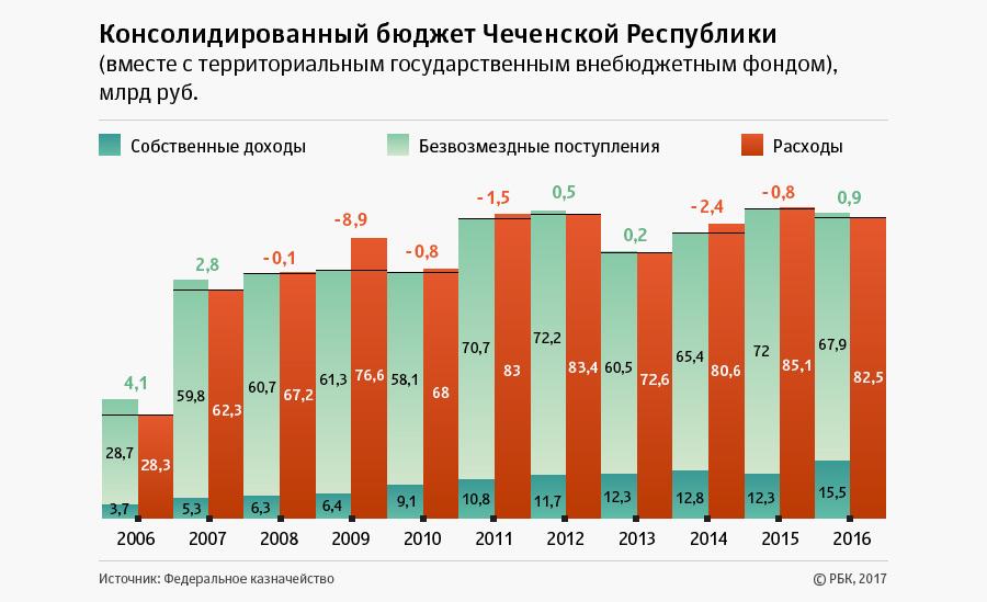 численность чеченцев