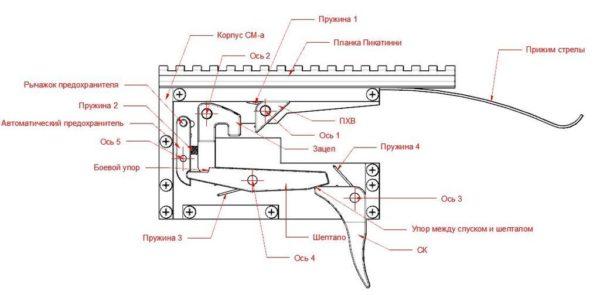 механизм арбалета