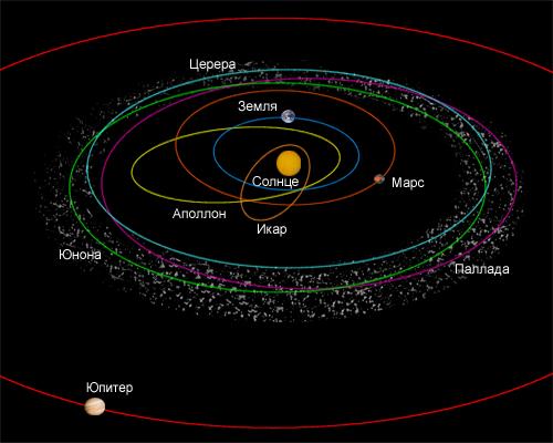 состав астероидов