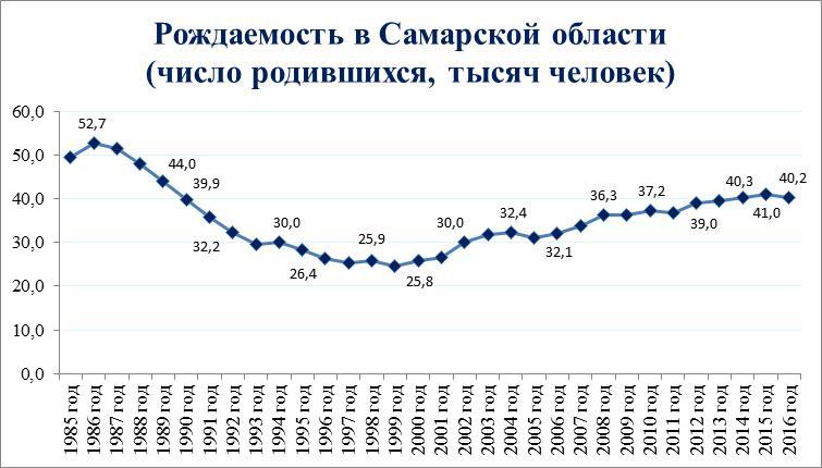 демографическая ситуация в российской федерации характеризуется