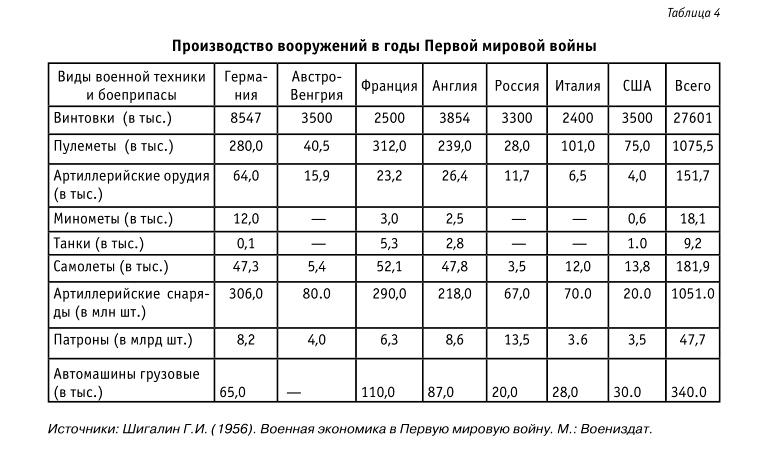 сколько людей погибло в 1 мировой войне
