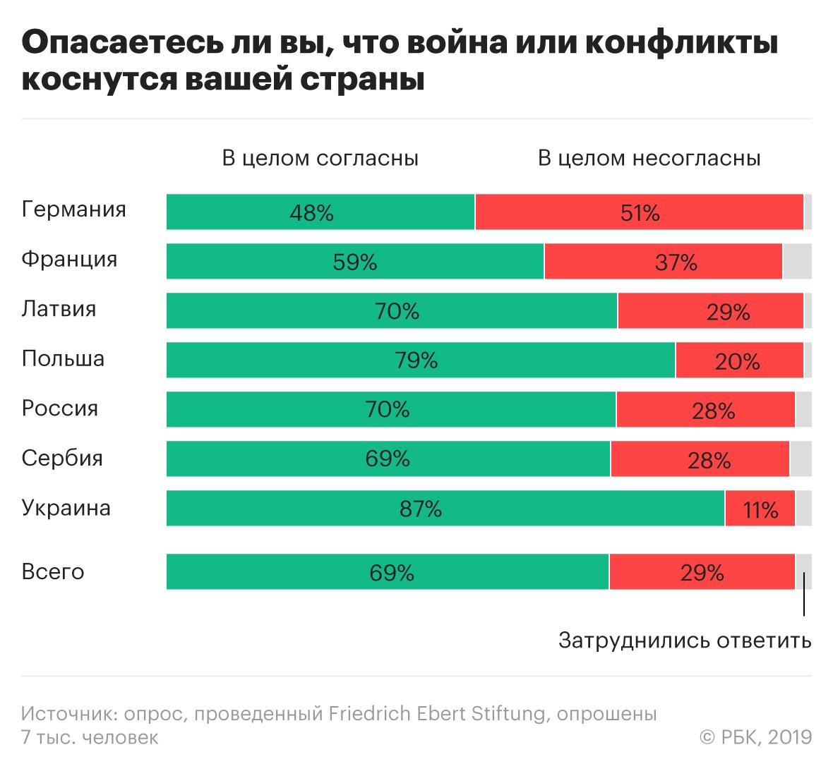 последняя война россии