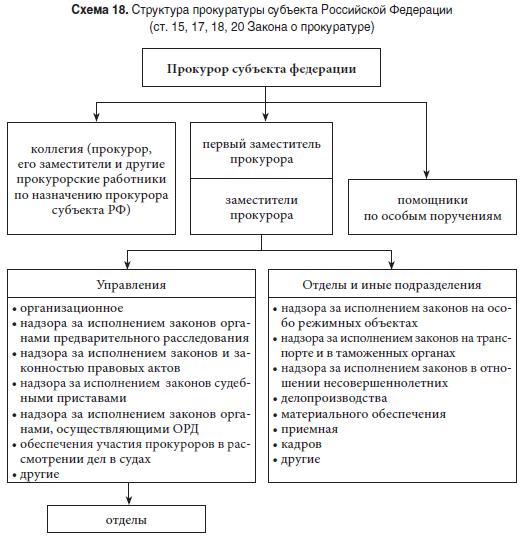 схема прокуратуры рф
