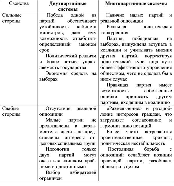 однопартийная