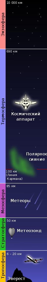 ближний космос