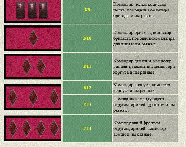 знаки различия красной армии до 1943 года