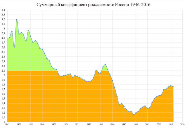 россия демография