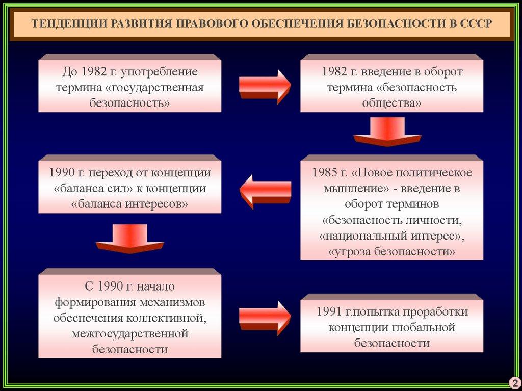 система национальной безопасности