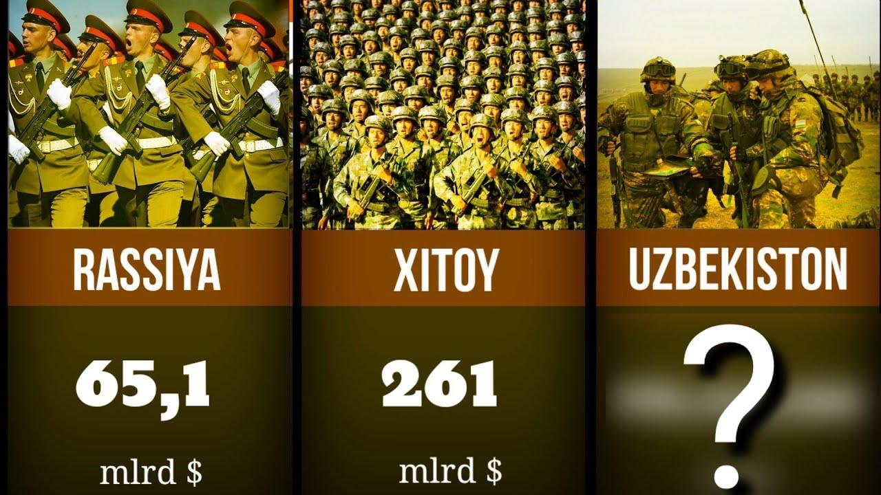 военный бюджет стран