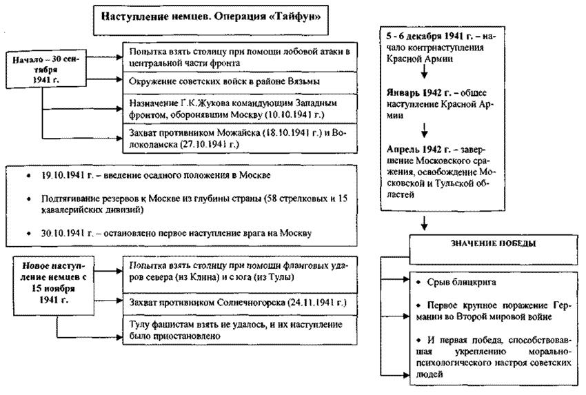 контрнаступление красной армии под москвой