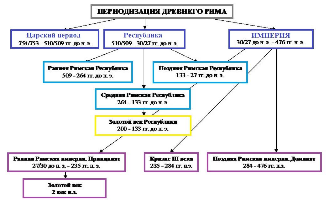 карта римских провинций