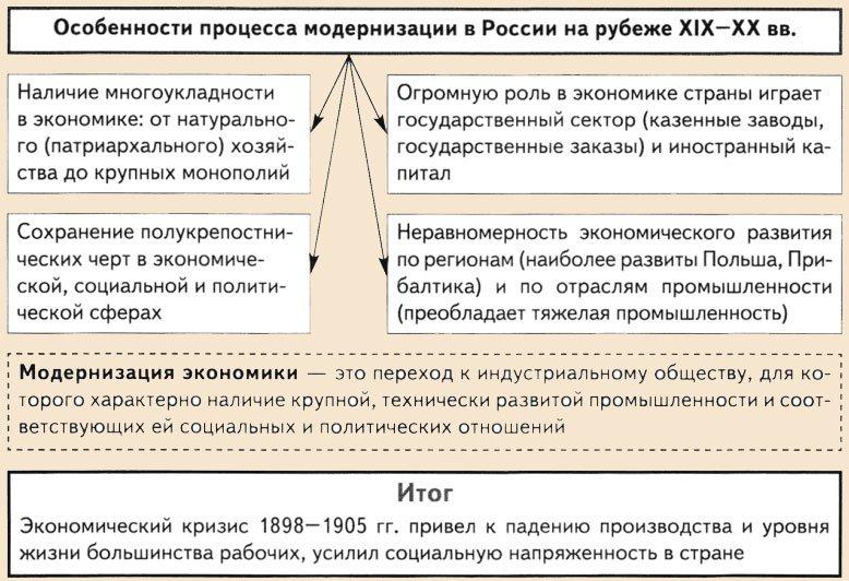 уровень экономического развития россии кратко