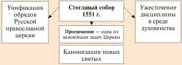 1550 г