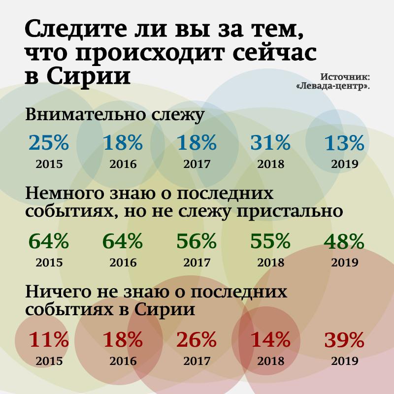 сколько погибло в сирии российских военнослужащих