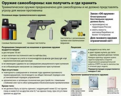 перевозка оружия в машине