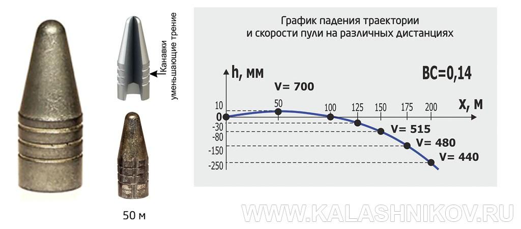 ружья 366 калибра
