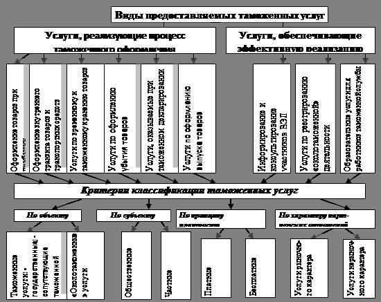 задачи и функции таможенных органов