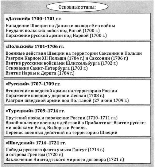 причины победы россии в северной войне