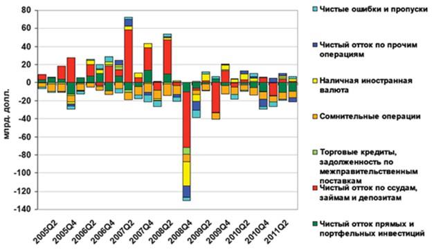 отток капитала из россии по годам график