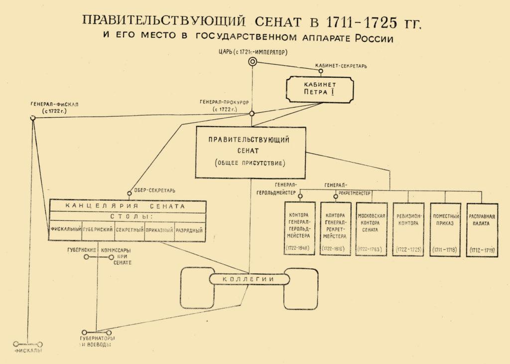 учреждение должности генерал прокурора